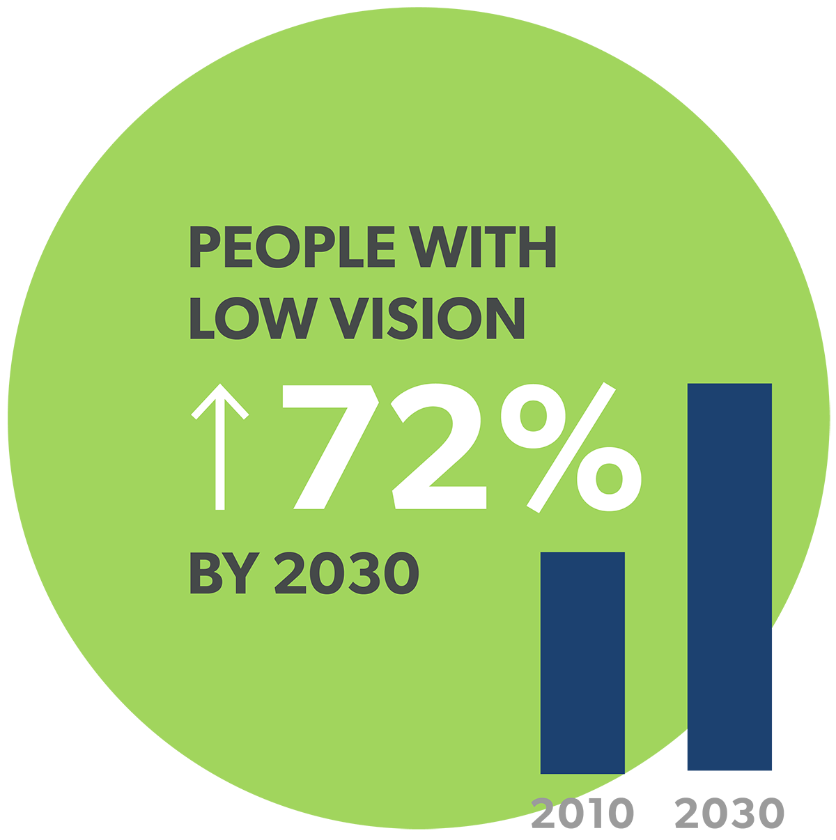 People with low vision at over 72% by 2030.